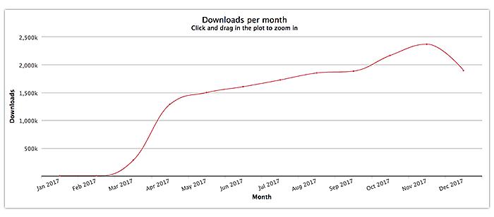 Angularjs downloads per month
