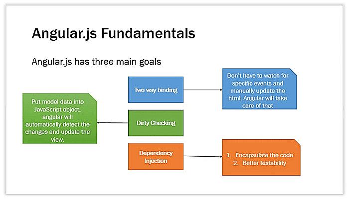 Angularjs fundamentals
