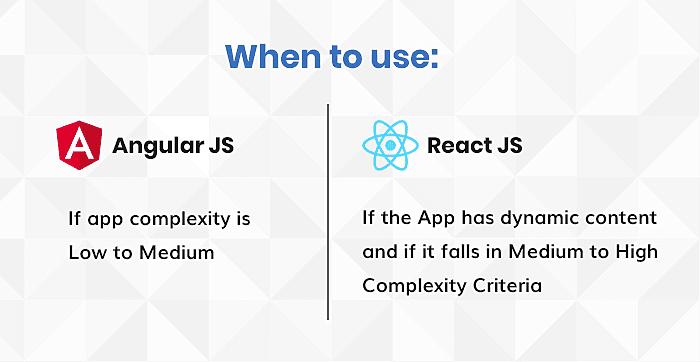 When to use angular and react