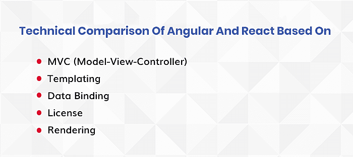 Technical Comparison: Angular vs React JS