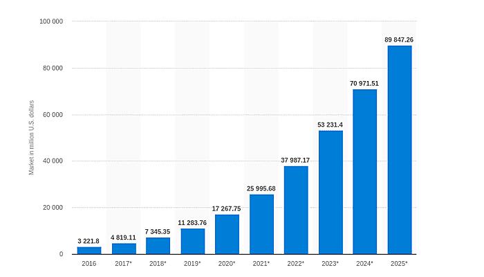 global market value for Artificial Intelligence