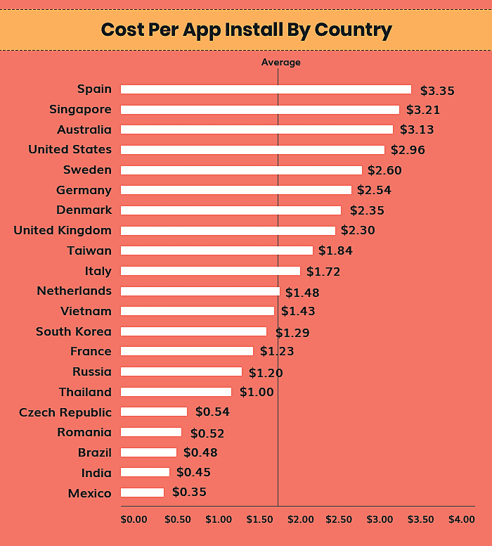 Cost per app install by country