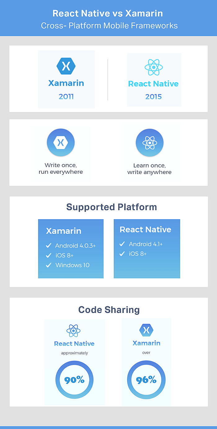 React Native Vs Xamarin
