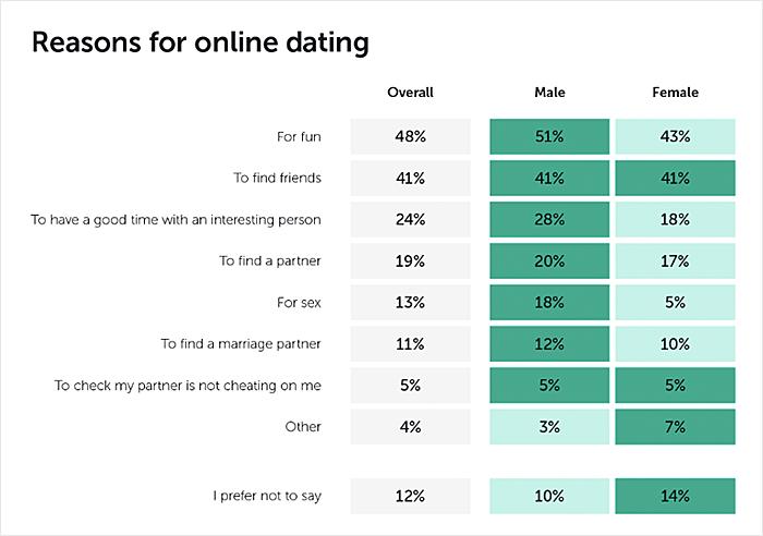 Aplica? ie mobila Site de dating gratuit