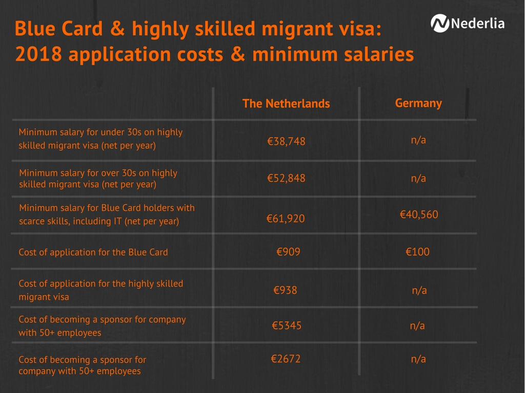 eu blue card and highly skilled migrant visa