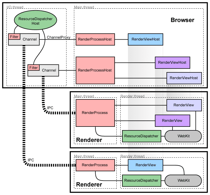 Desenha da arquitetura do Chromium