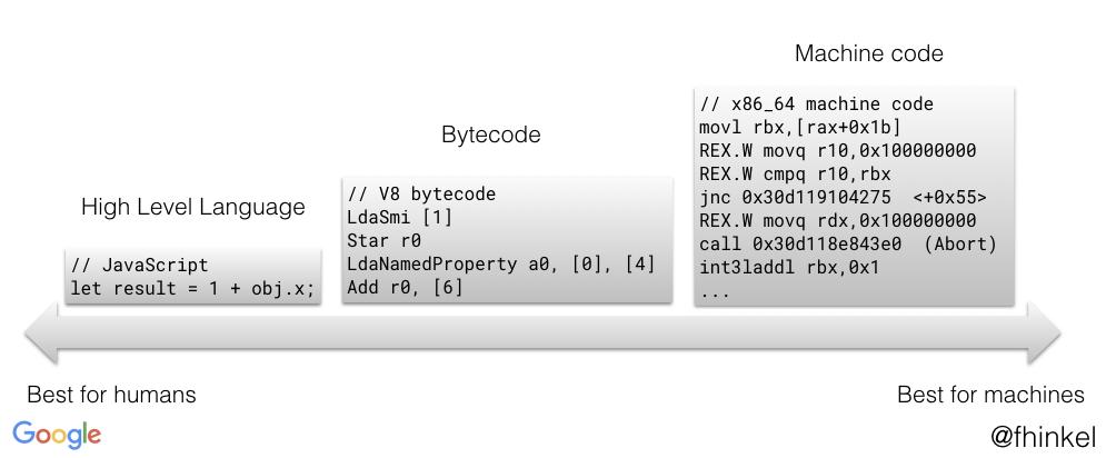 Byte code de um código JavaScript