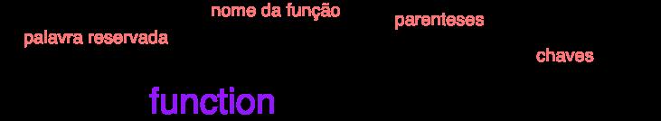 Estrutura obrigatória para funções de declaração