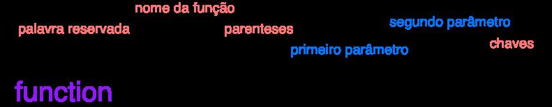 Funções de declaração com parâmetros