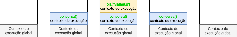 Contextos de execução