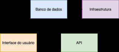 Exemplo de organização em silos