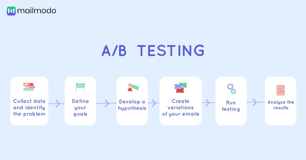How to perform a_b testing on your emails  (1).jpg