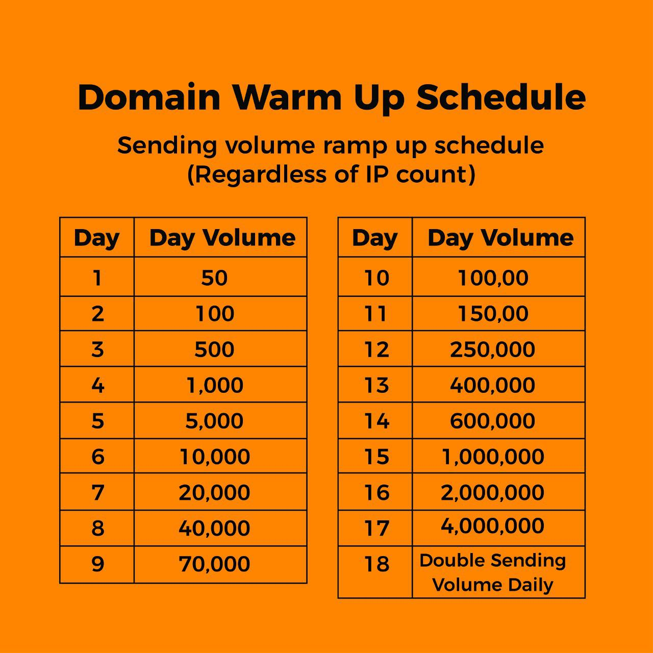 warming up domain