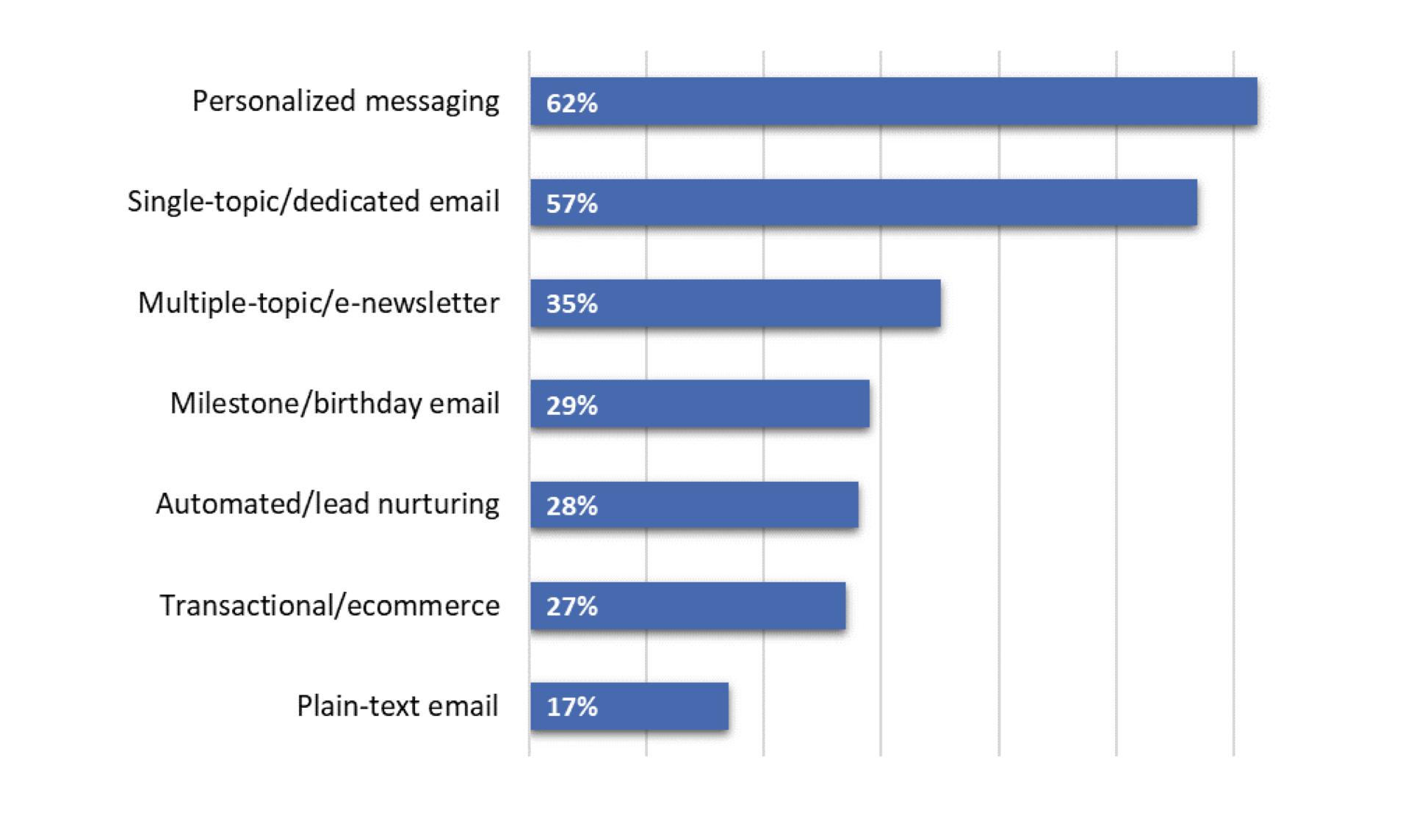(jenis email marketing)