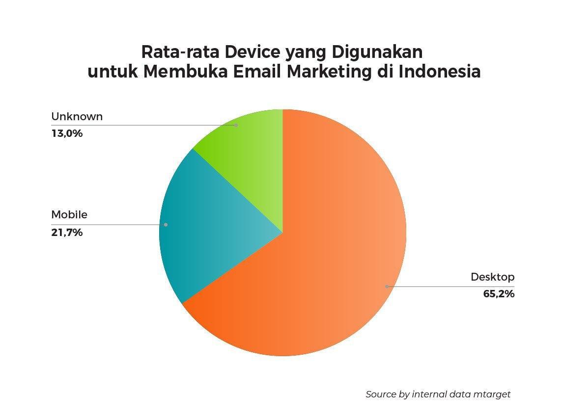(Device yang digunakan untuk membuka email marketing)