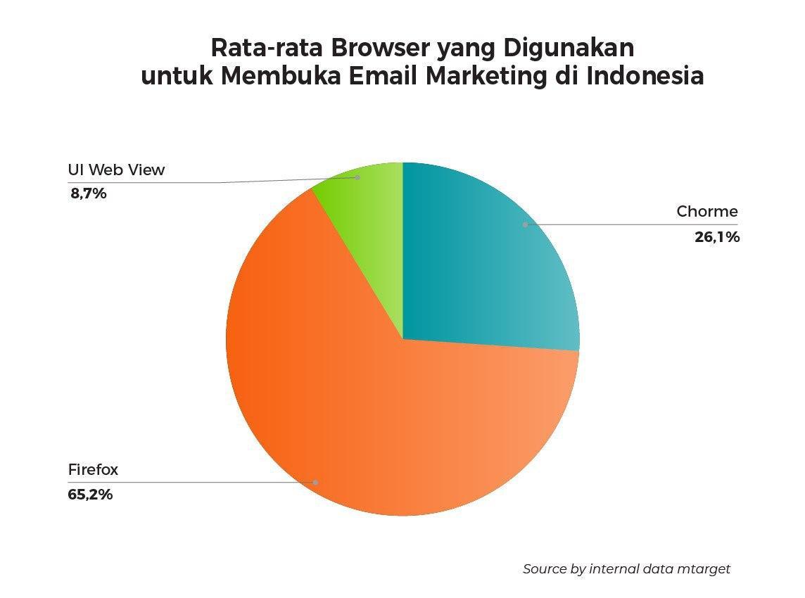 (Browser yang digunakan untuk membuka email marketing)