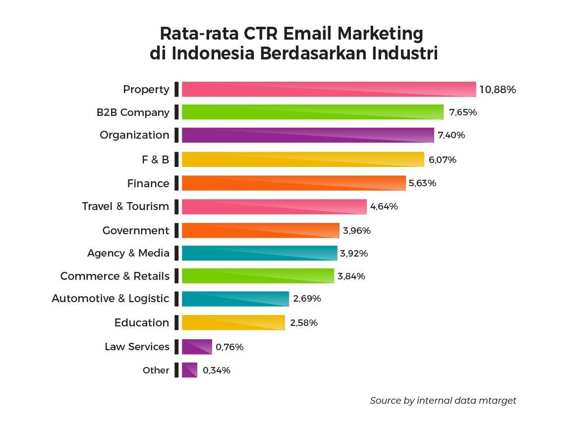 (CTR email marketing)