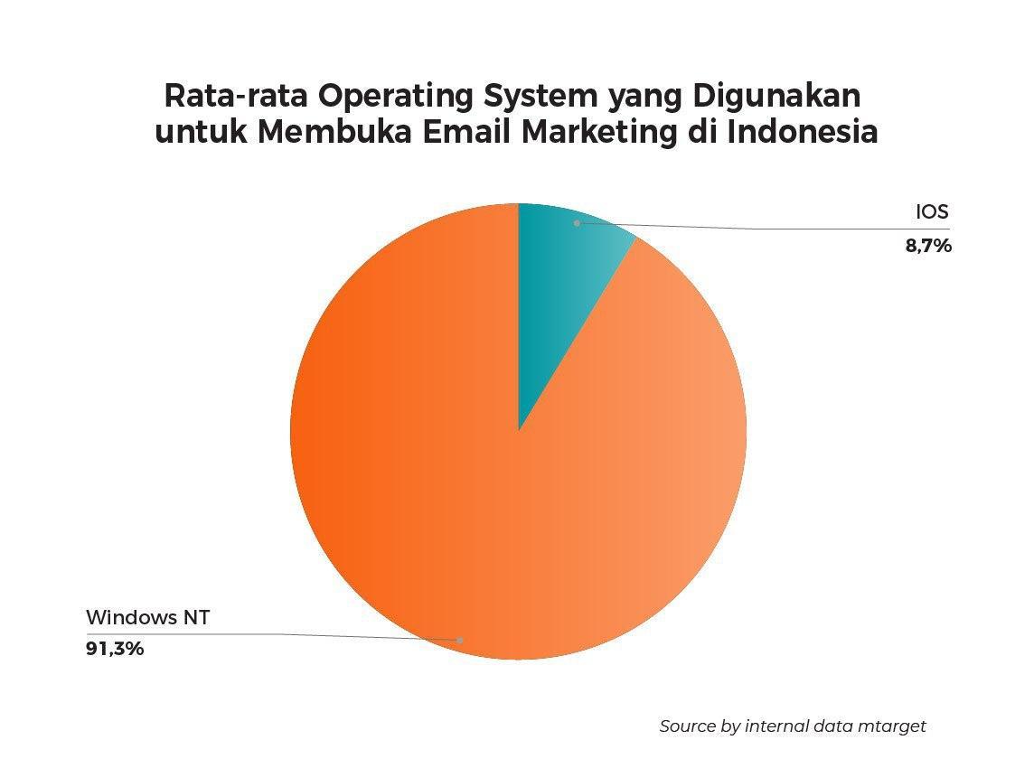 (Operating System yang digunakan untuk membuka email marketing)