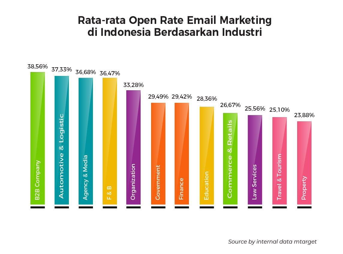 (Open Rate email marketing)