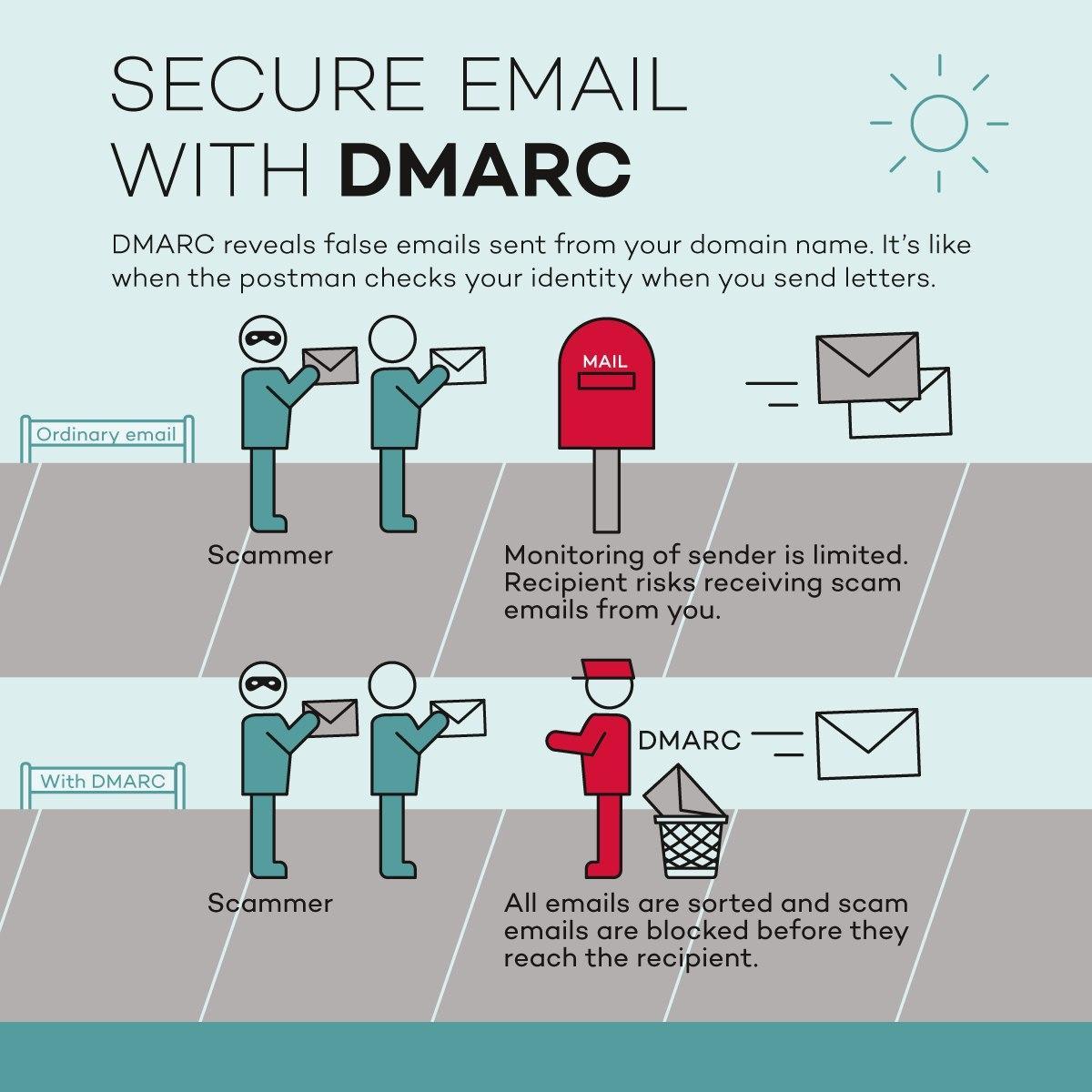 Setting DMARC