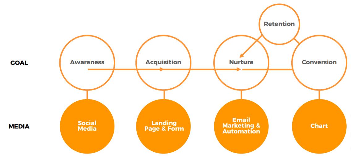 (Digital Marketing Workflow)