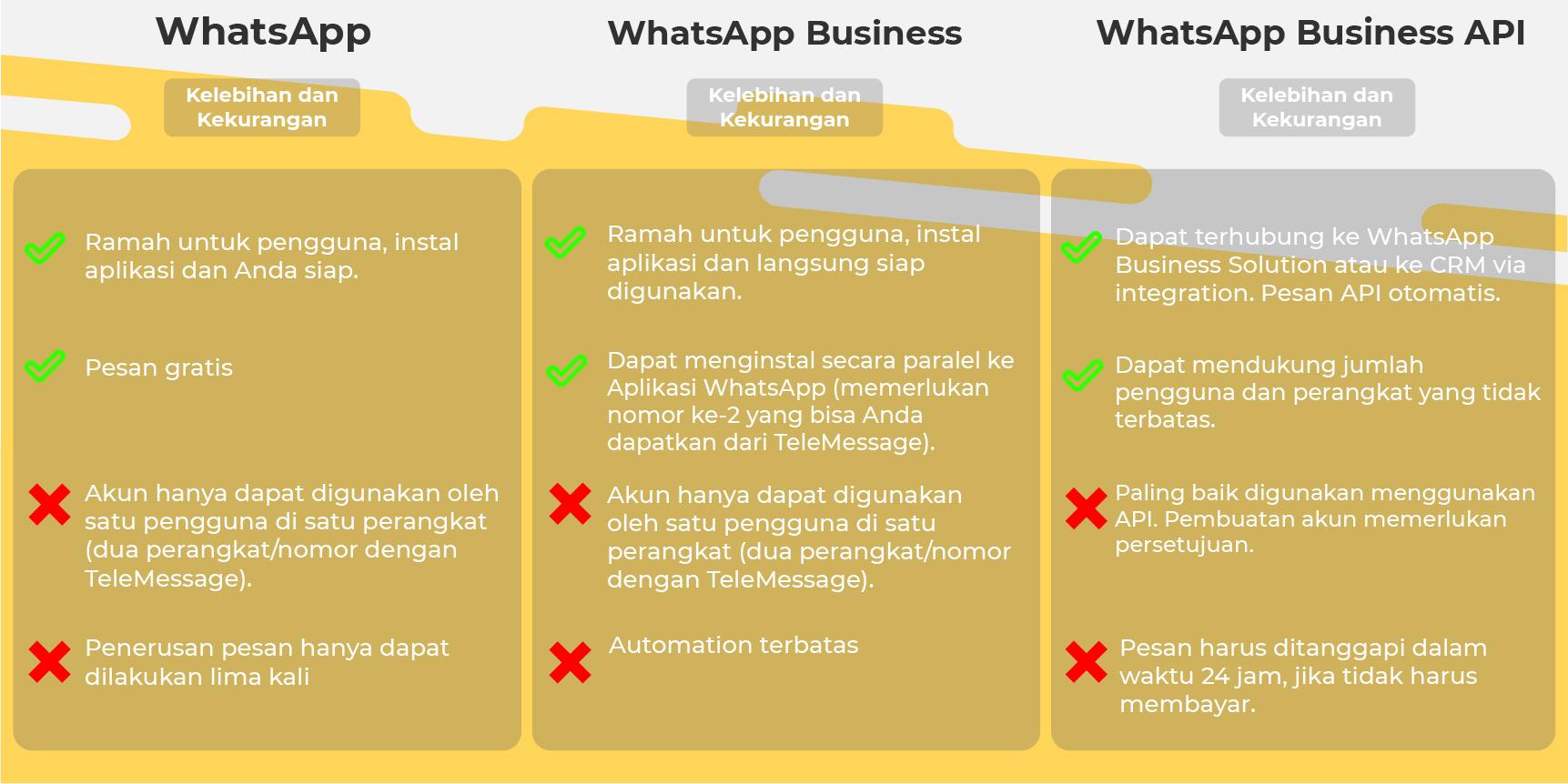 (perbedaan antara WhatsApp, WhatsApp Business, dan WhatsApp Business API)