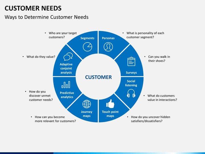 (Customer Needs)