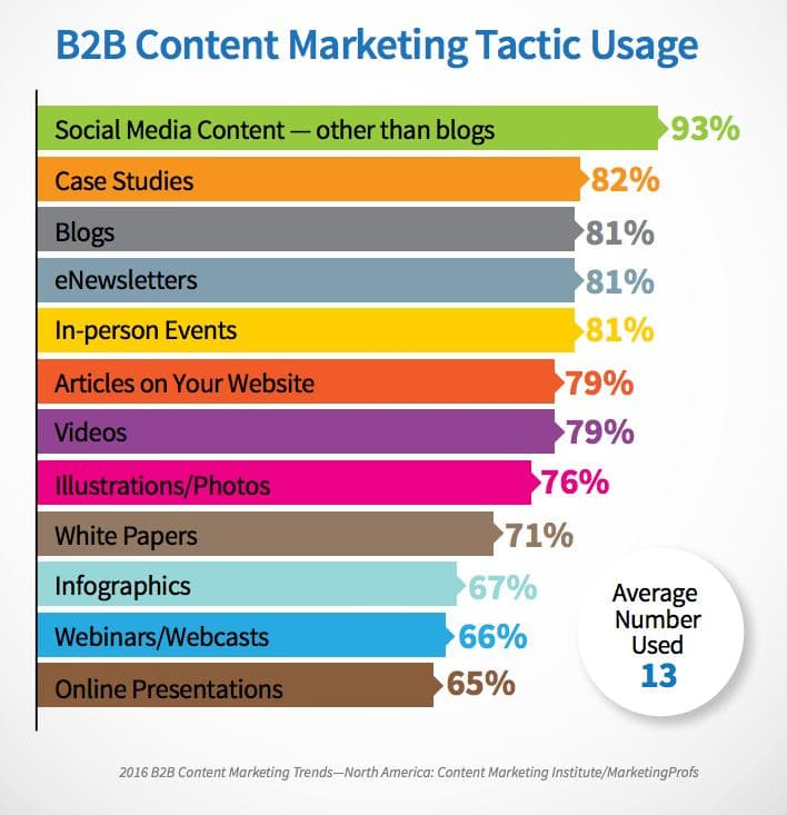 (B2B Content Marketing)