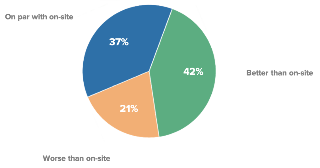 Chart of student numbers from survey