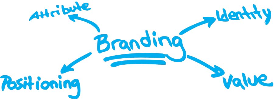 How Branding and Marketing Your Professional Services Is Like Climbing the Corporate Ladder