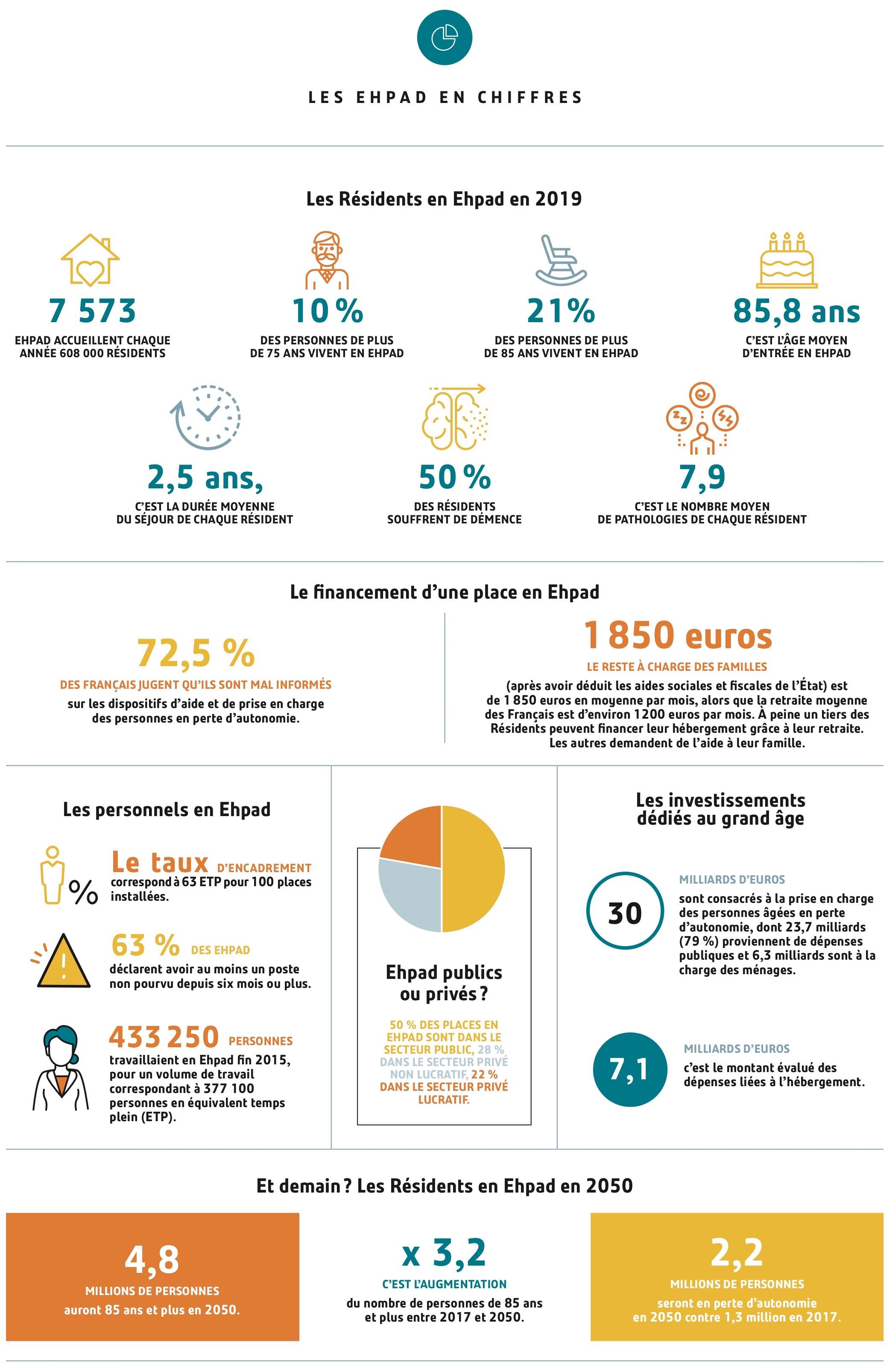 EHPAD chiffres 2019