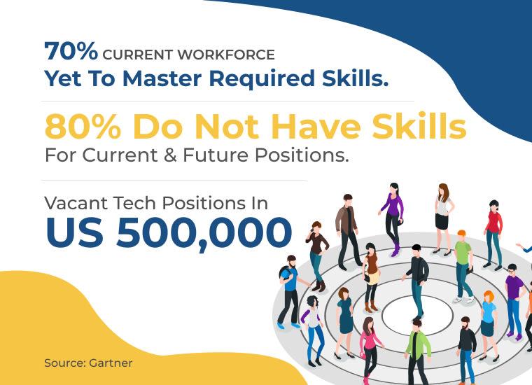 skill-set gap