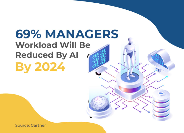 workload to be reduced by AI