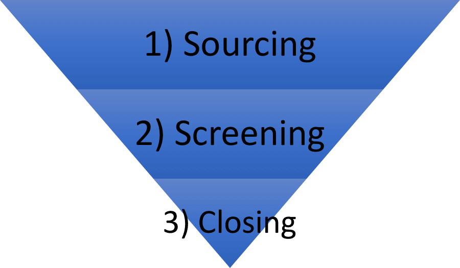 The stages of hiring in a Pyramid format (1) Sourcing (2) Screening (3) Closing