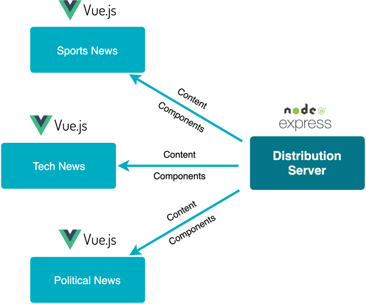 Distributed Vue js Applications Part 2: Pushing Content and