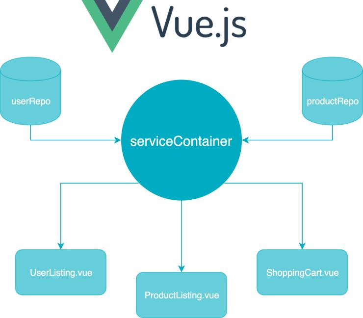 Vue.js service container pattern schema.