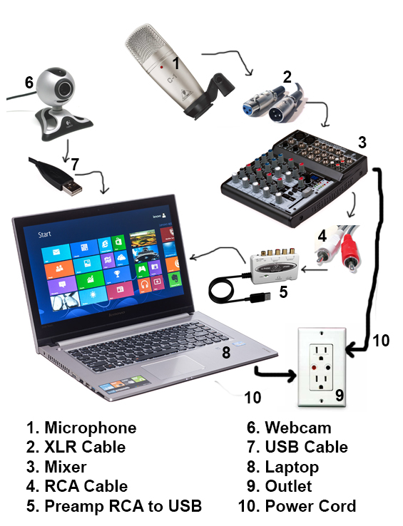 livestream equipment diagram