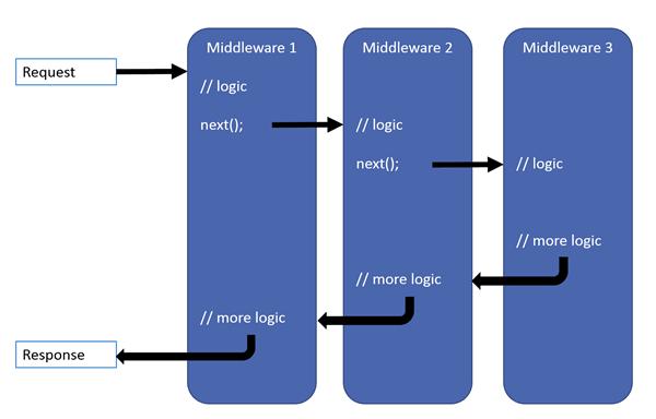 MIcrosoft documentation - Middleware schema