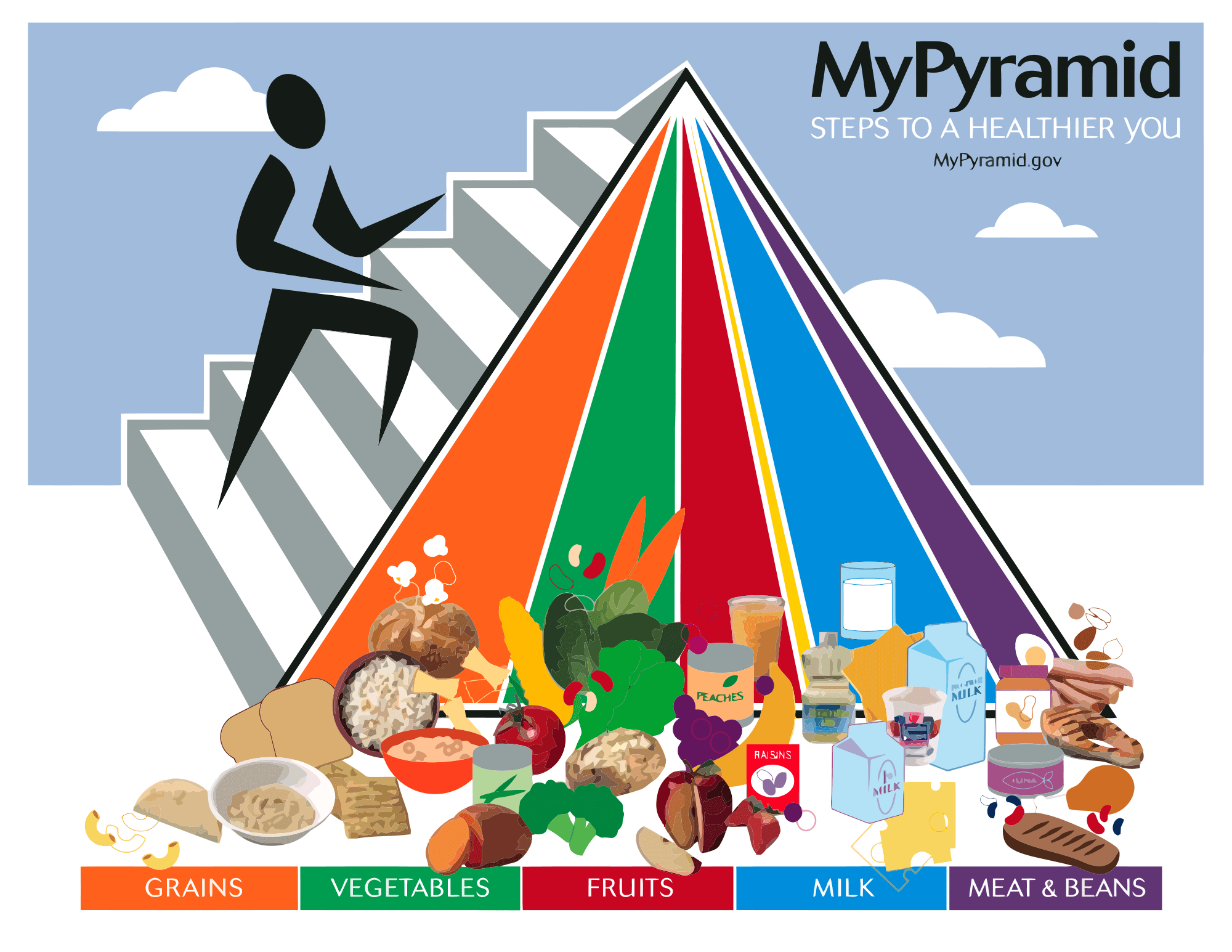 The Updated Food Pyramid
