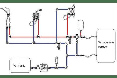 Kjøpshjelp vannsystem