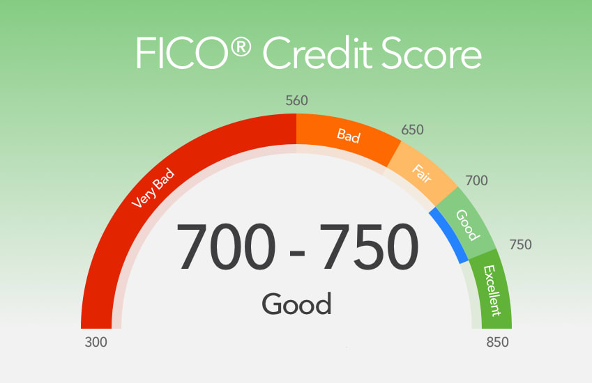 Why Your FICO Score Is Fluctuating