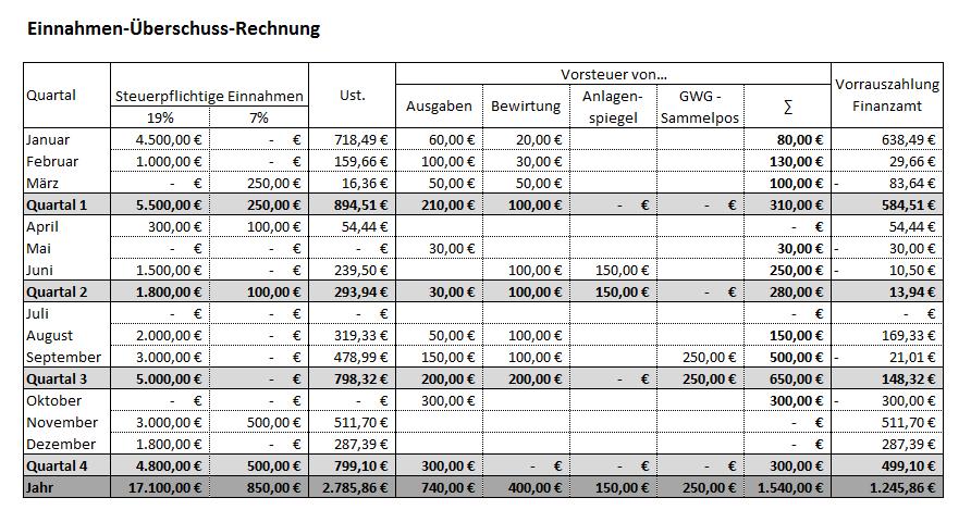 Eingabemaske der EÜR-Exceltabelle