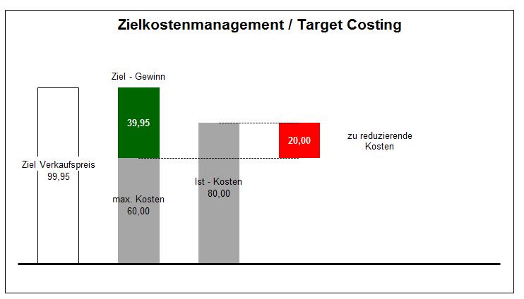 Grafische Darstellung der Targetcosts mit dem Gewinn zu den reduzierten Kosten