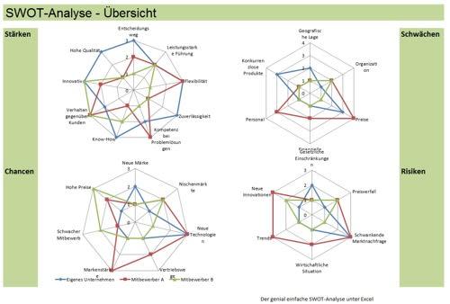 SWOT-Analyse - Übersicht
