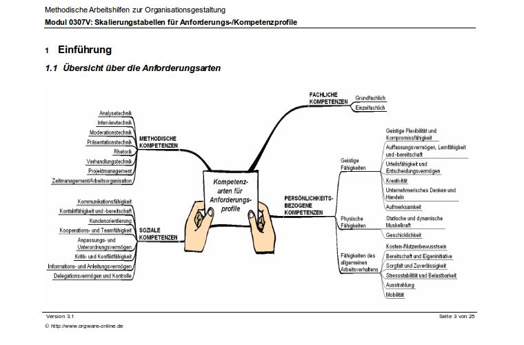 Dritte Seite der Anleitung zu den Stellen-Kompetenzprofilen.