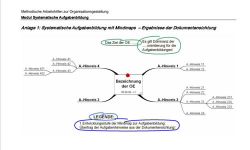 Seite 35 des Ratgebers zur systematischen Aufgabenbildung und Aufgabenanalyse.