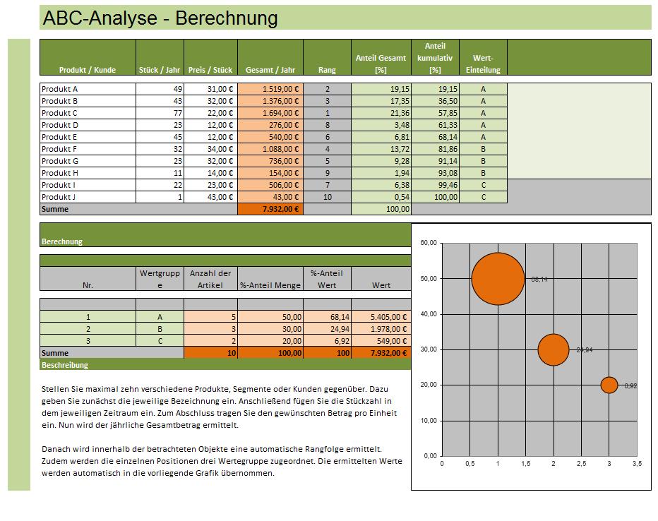 Auszug aus dem Berechnungsbildschirm der ABC-Analyse