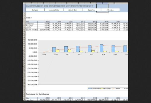 Auswertung und Verlauf eines dynamischen Verfahrens für Ihre Investitionen.