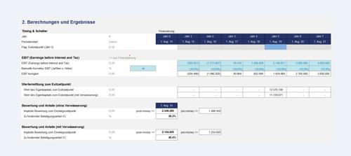 Mit Hilfe der Venture Capital Methode errechnete Ergebnisse