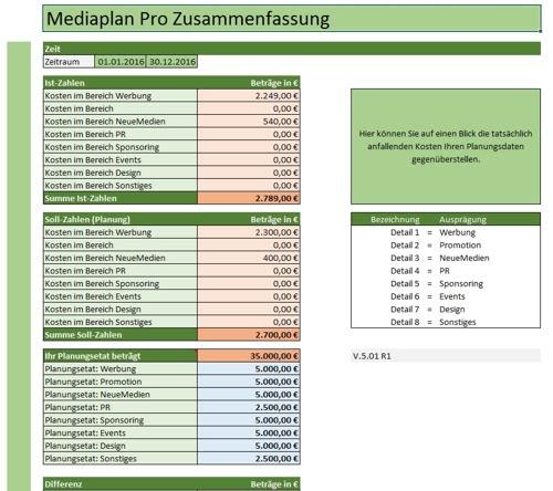 In der Zusammenfassung werden unter anderen die tatsächlich anfallenden Kosten ihren Planungsdaten gegenübergestellt